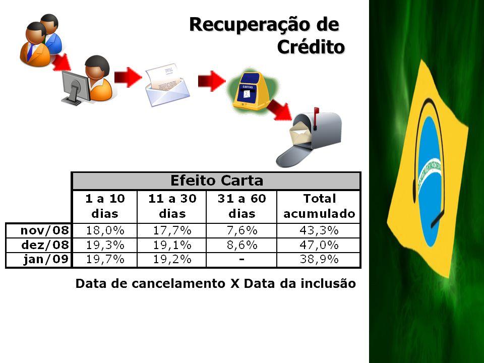 Recuperação de Crédito Data de cancelamento X Data da inclusão