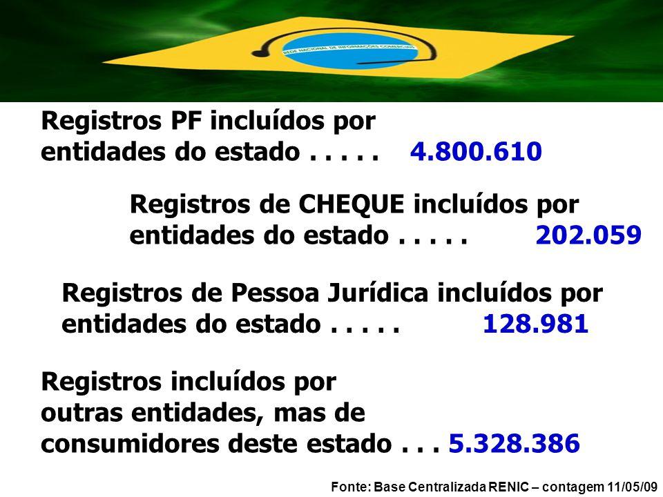 Registros PF incluídos por entidades do estado . . . . . 4.800.610
