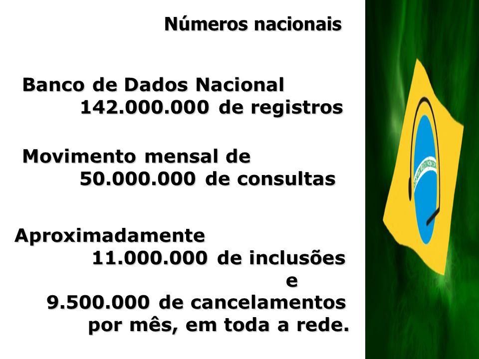 Números nacionais Banco de Dados Nacional. 142.000.000 de registros. Movimento mensal de. 50.000.000 de consultas.