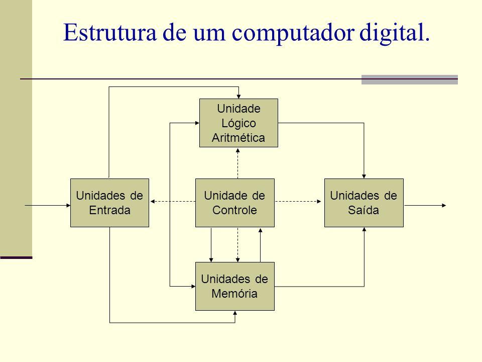 Estrutura de um computador digital.
