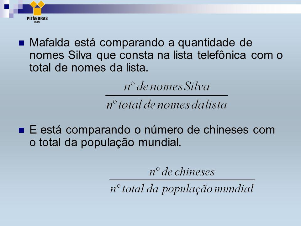 Mafalda está comparando a quantidade de nomes Silva que consta na lista telefônica com o total de nomes da lista.