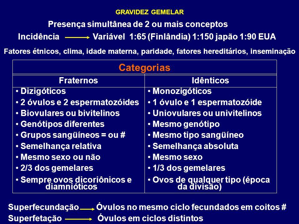 Categorias Presença simultânea de 2 ou mais conceptos Incidência