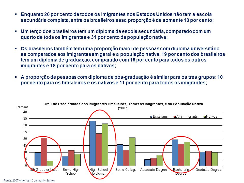 Enquanto 20 por cento de todos os imigrantes nos Estados Unidos não tem a escola secundária completa, entre os brasileiros essa proporção é de somente 10 por cento;