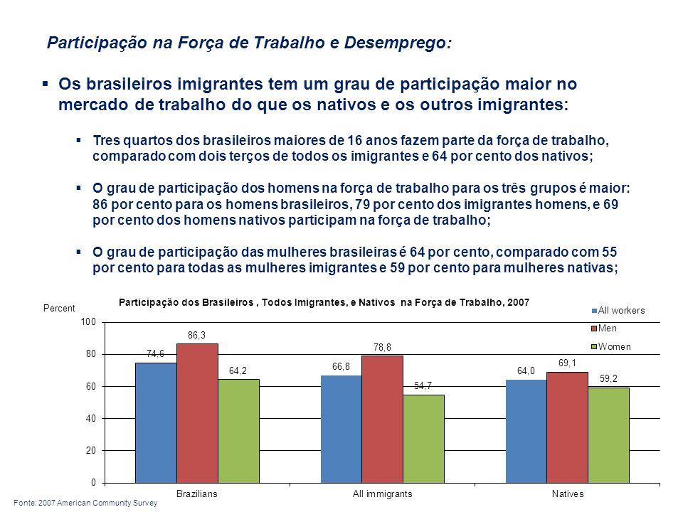 Participação na Força de Trabalho e Desemprego: