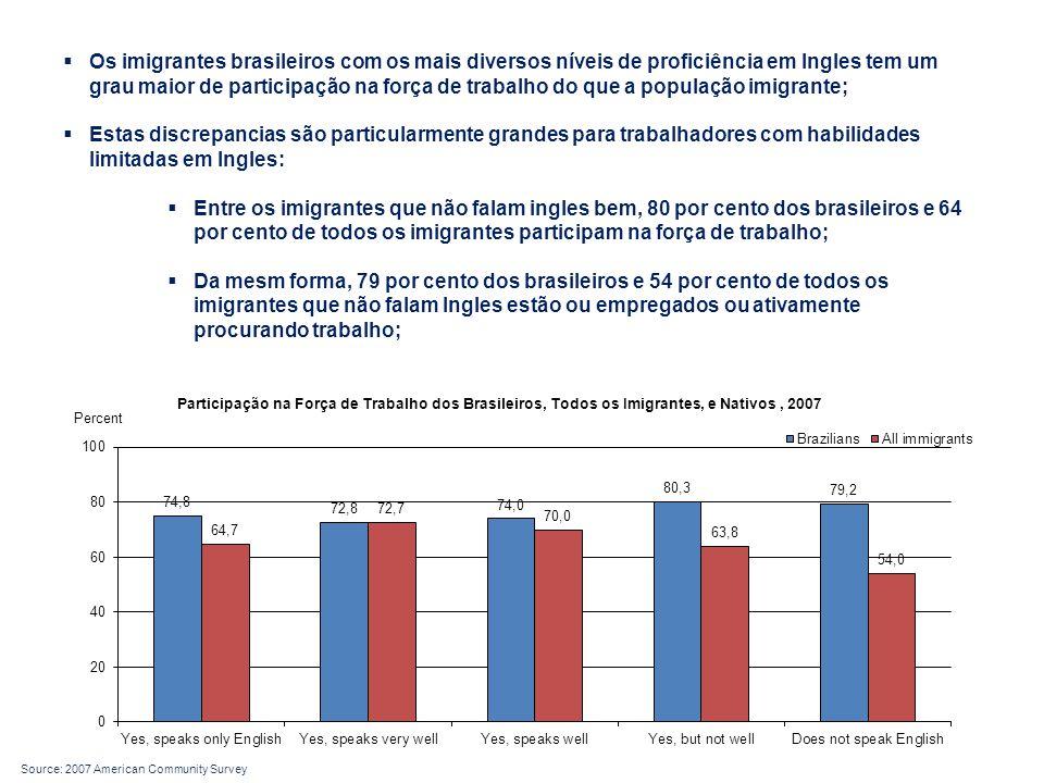 Os imigrantes brasileiros com os mais diversos níveis de proficiência em Ingles tem um grau maior de participação na força de trabalho do que a população imigrante;