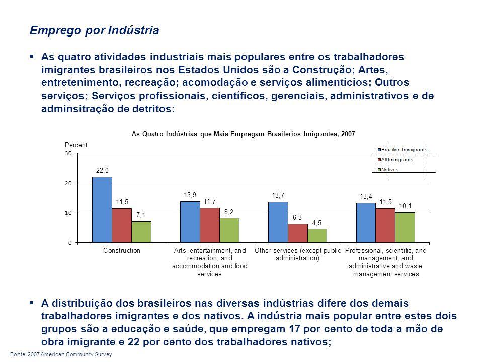 Emprego por Indústria
