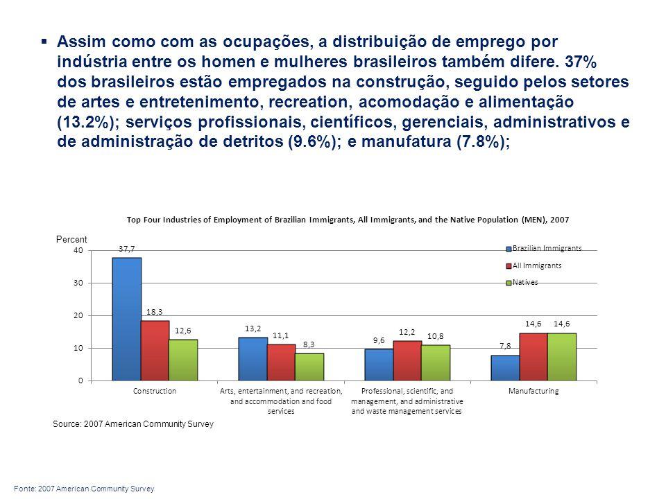 Assim como com as ocupações, a distribuição de emprego por indústria entre os homen e mulheres brasileiros também difere. 37% dos brasileiros estão empregados na construção, seguido pelos setores de artes e entretenimento, recreation, acomodação e alimentação (13.2%); serviços profissionais, científicos, gerenciais, administrativos e de administração de detritos (9.6%); e manufatura (7.8%);