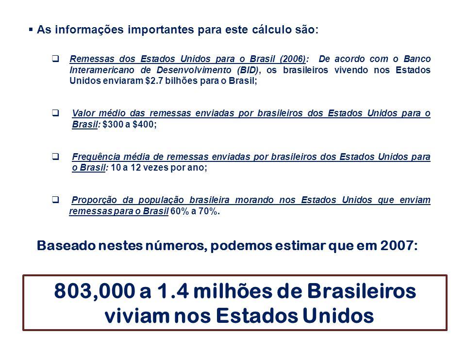 803,000 a 1.4 milhões de Brasileiros viviam nos Estados Unidos