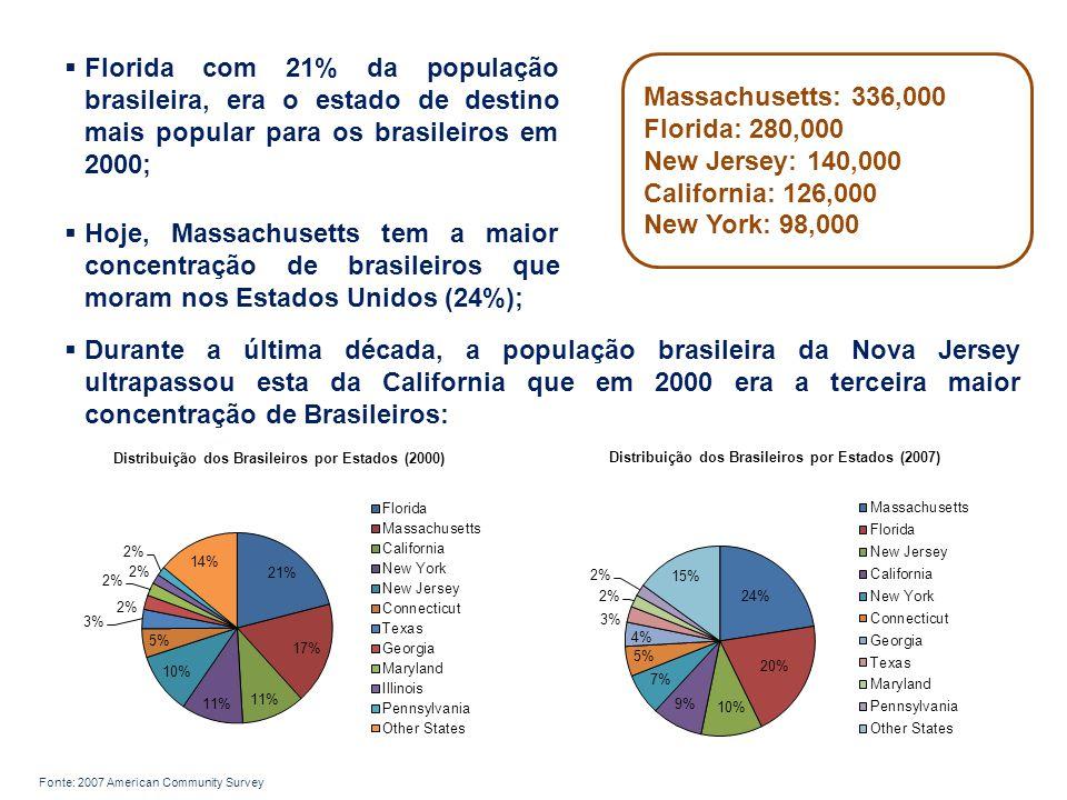 Florida com 21% da população brasileira, era o estado de destino mais popular para os brasileiros em 2000;