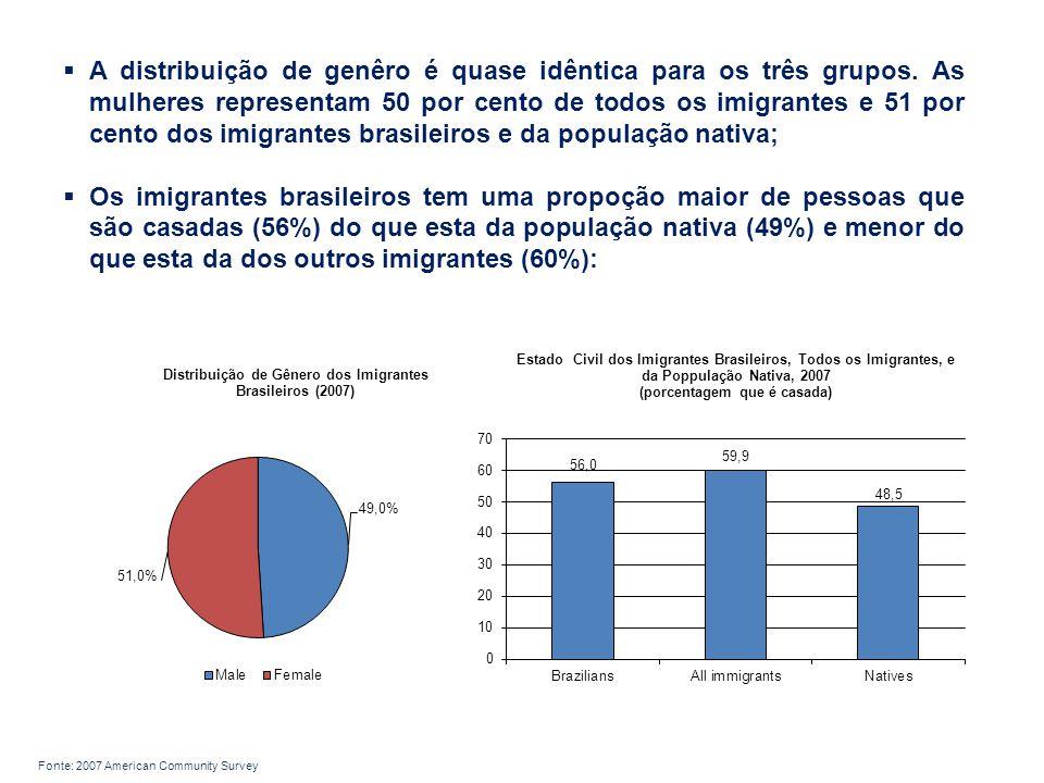 A distribuição de genêro é quase idêntica para os três grupos