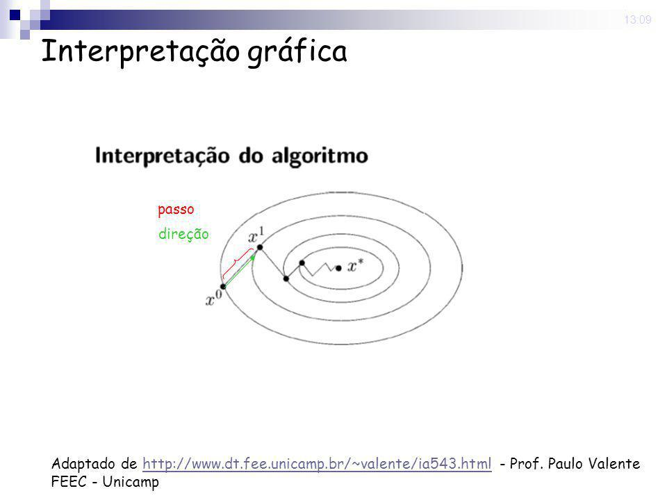 Interpretação gráfica