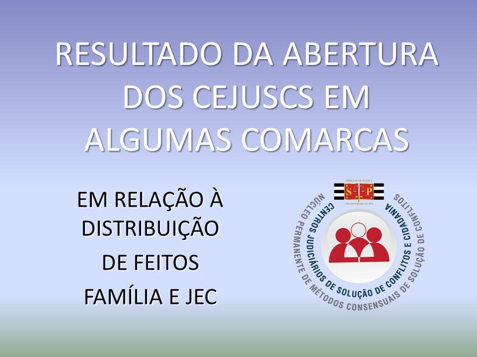 RESULTADO DA ABERTURA DOS CEJUSCS EM ALGUMAS COMARCAS