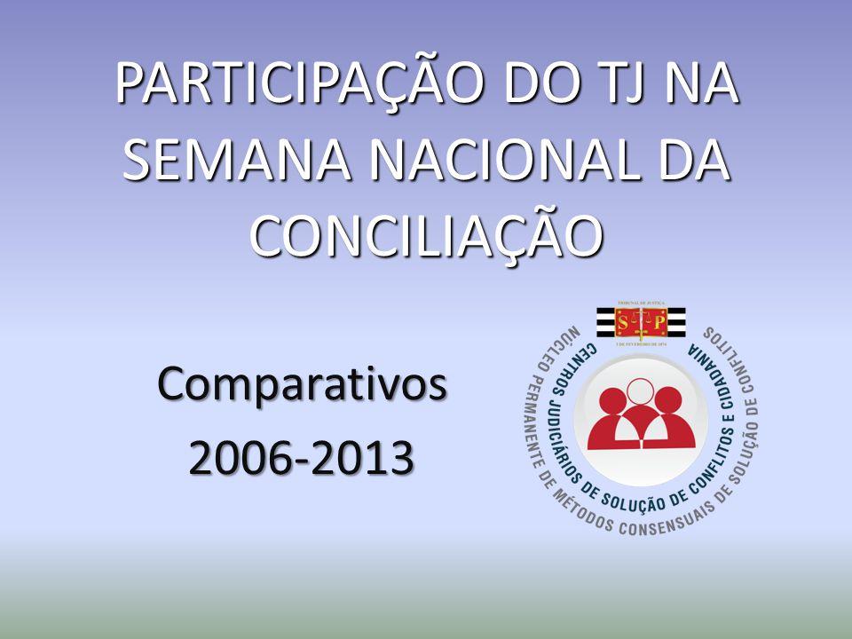 PARTICIPAÇÃO DO TJ NA SEMANA NACIONAL DA CONCILIAÇÃO