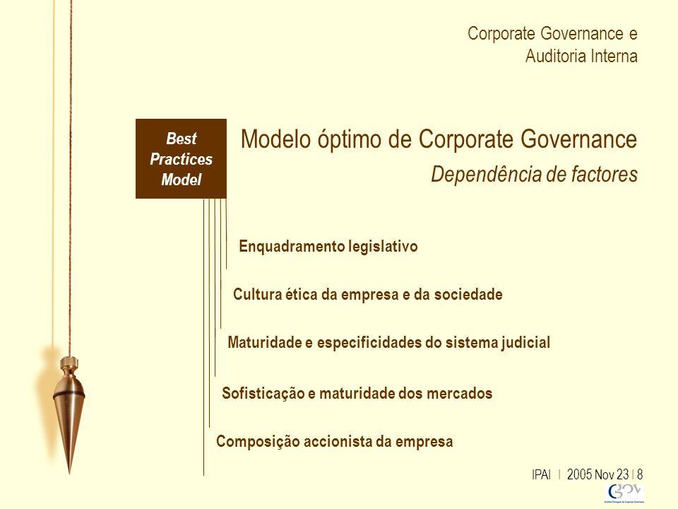 Corporate Governance e Auditoria Interna