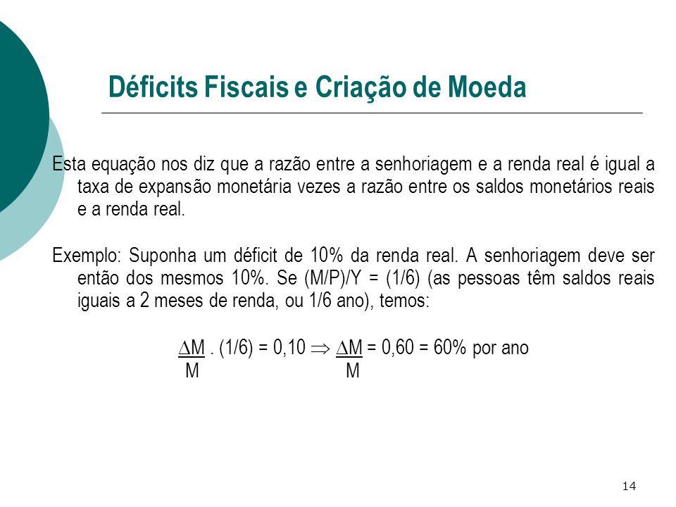 Déficits Fiscais e Criação de Moeda