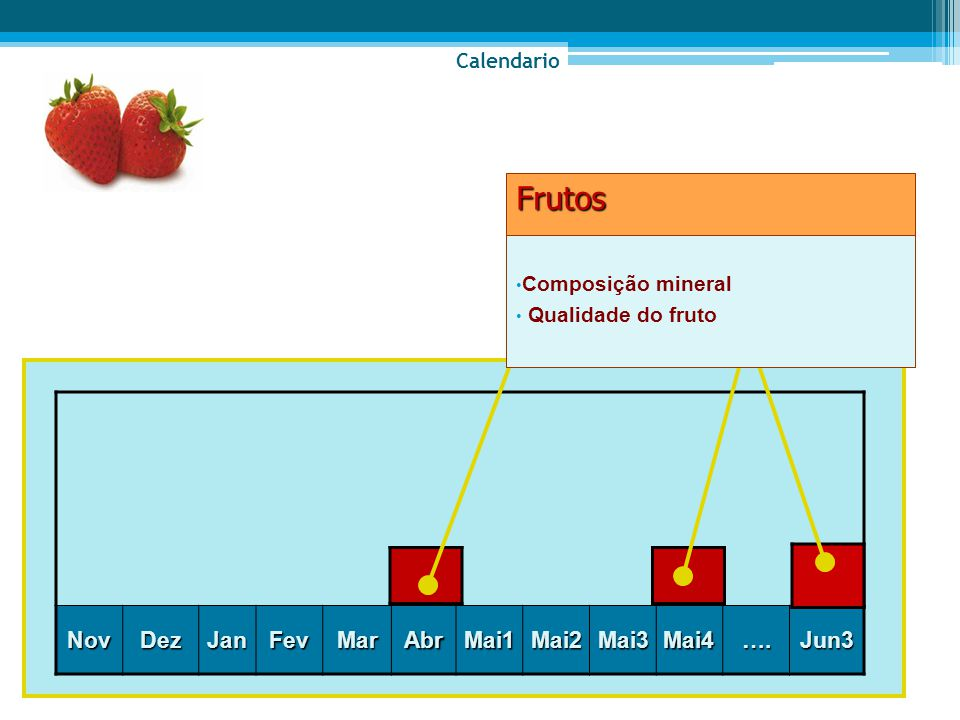 Frutos Nov Dez Jan Fev Mar Abr Mai1 Mai2 Mai3 Mai4 …. Jun3 Calendario