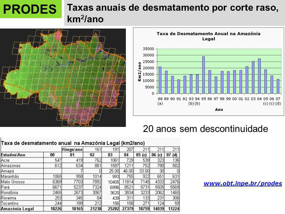 PRODES Taxas anuais de desmatamento por corte raso, km2/ano