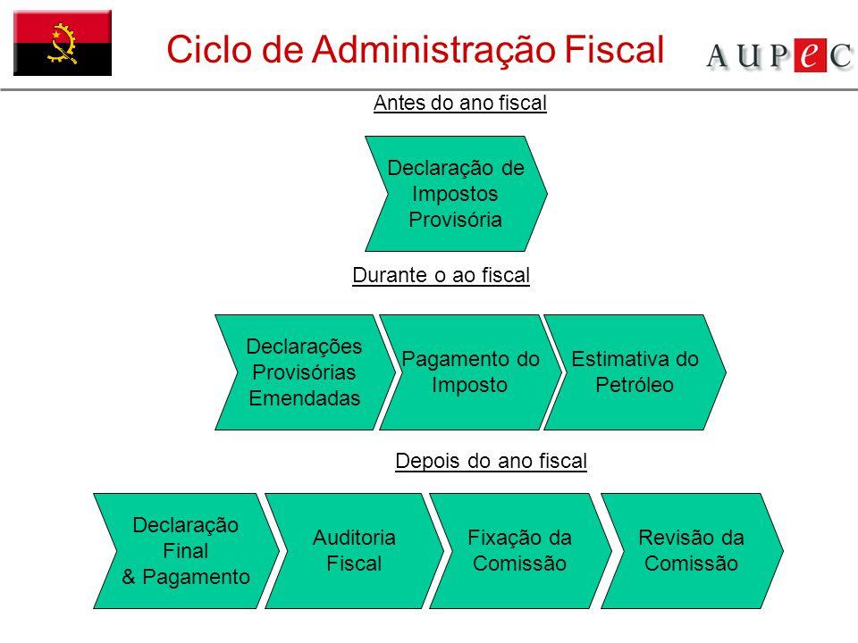 Ciclo de Administração Fiscal