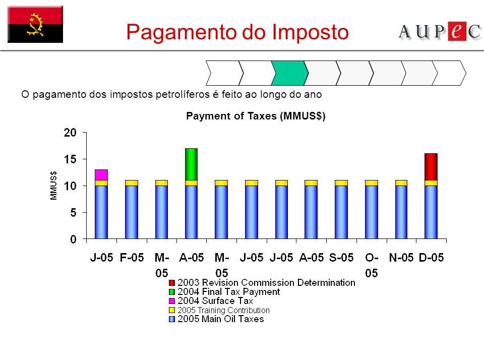 Pagamento do Imposto O pagamento dos impostos petrolíferos é feito ao longo do ano.