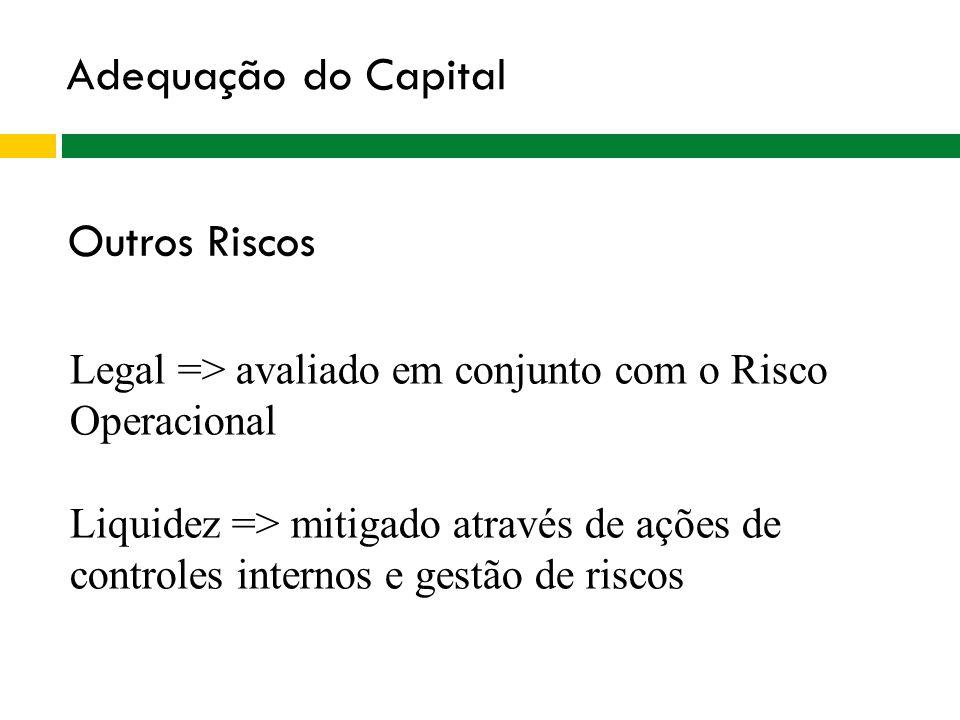 Adequação do Capital Outros Riscos