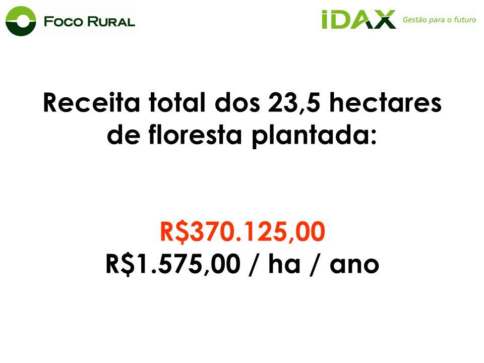 Receita total dos 23,5 hectares de floresta plantada: R$370.125,00 R$1.575,00 / ha / ano