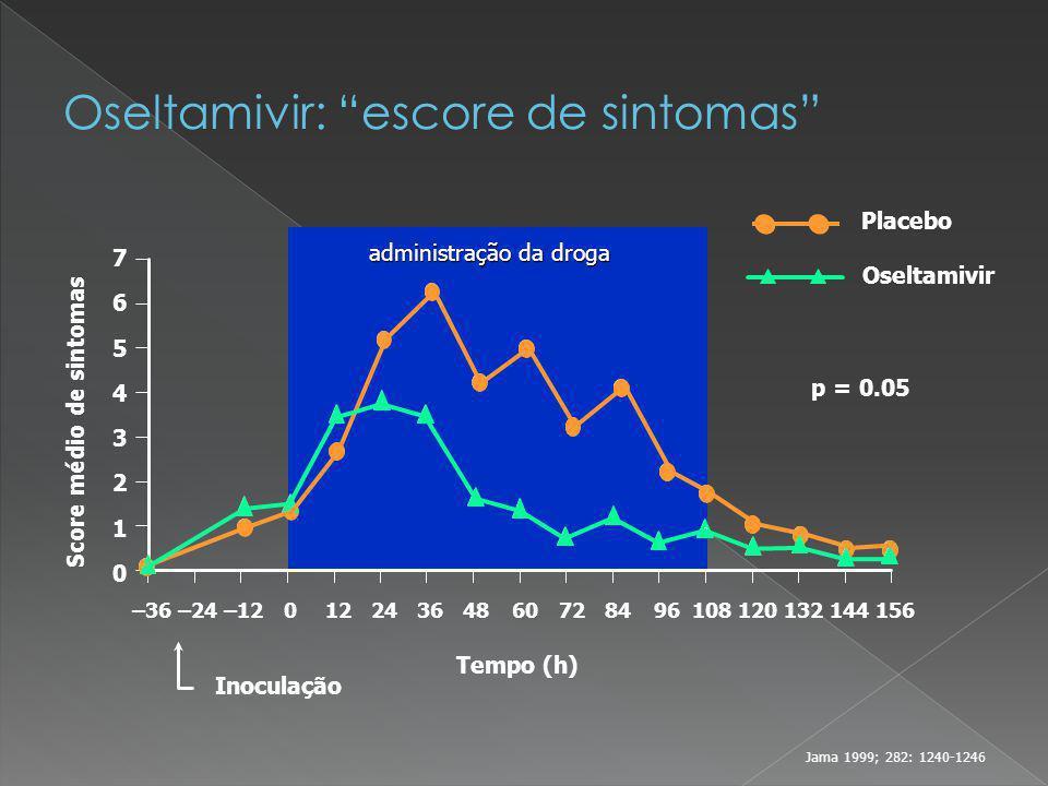 Oseltamivir: escore de sintomas