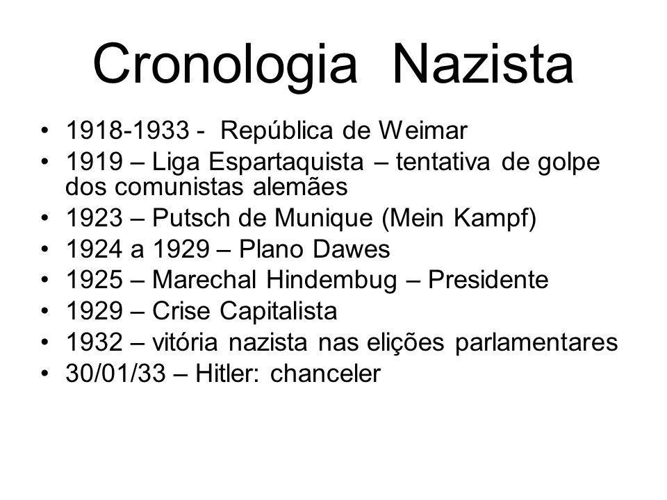 Cronologia Nazista 1918-1933 - República de Weimar