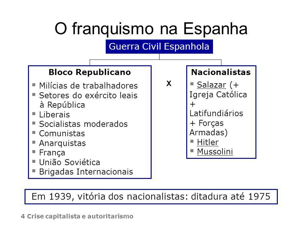 O franquismo na Espanha
