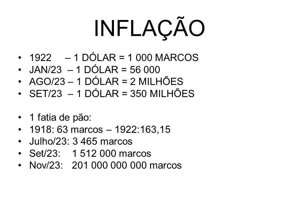 INFLAÇÃO 1922 – 1 DÓLAR = 1 000 MARCOS JAN/23 – 1 DÓLAR = 56 000