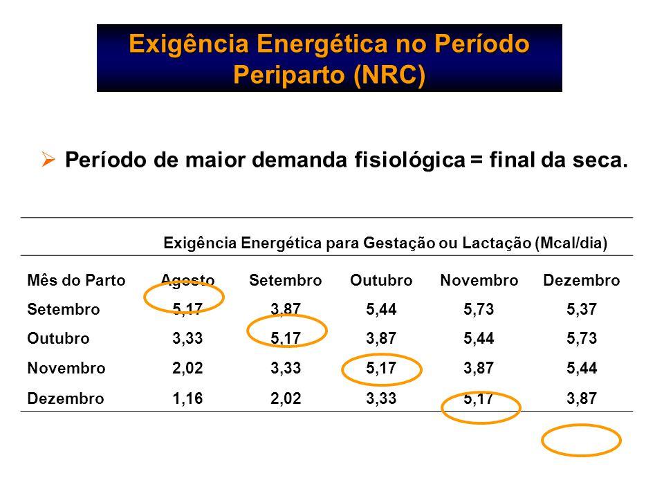Exigência Energética no Período Periparto (NRC)