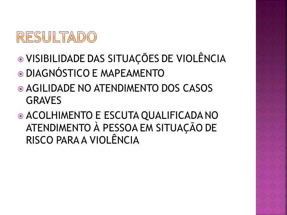 RESULTADO VISIBILIDADE DAS SITUAÇÕES DE VIOLÊNCIA