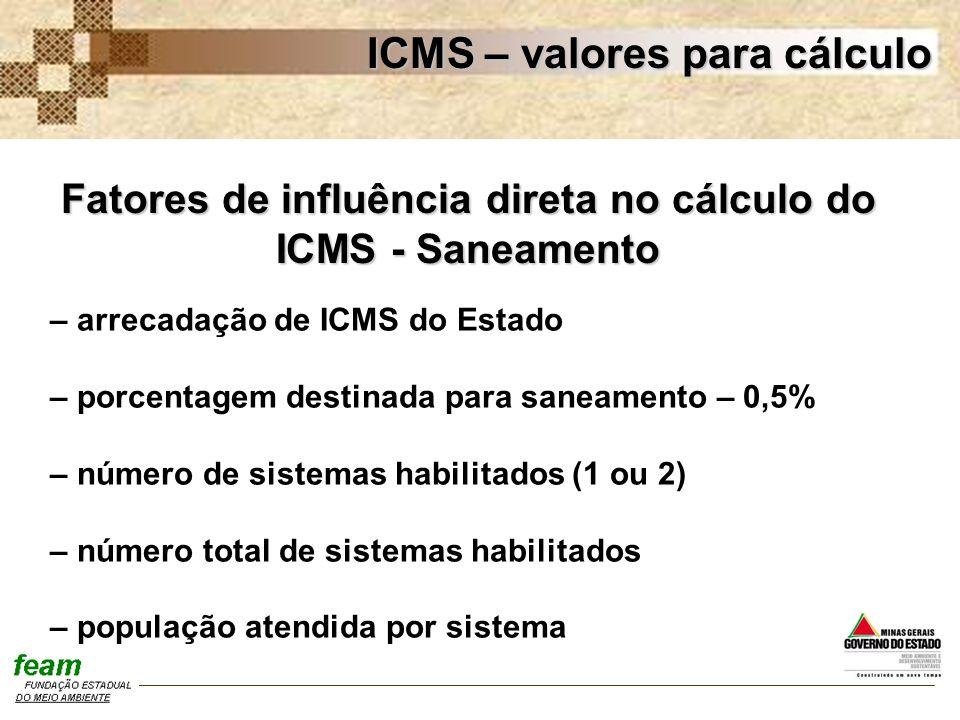 Fatores de influência direta no cálculo do ICMS - Saneamento
