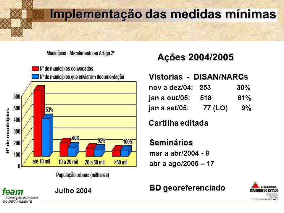 Implementação das medidas mínimas