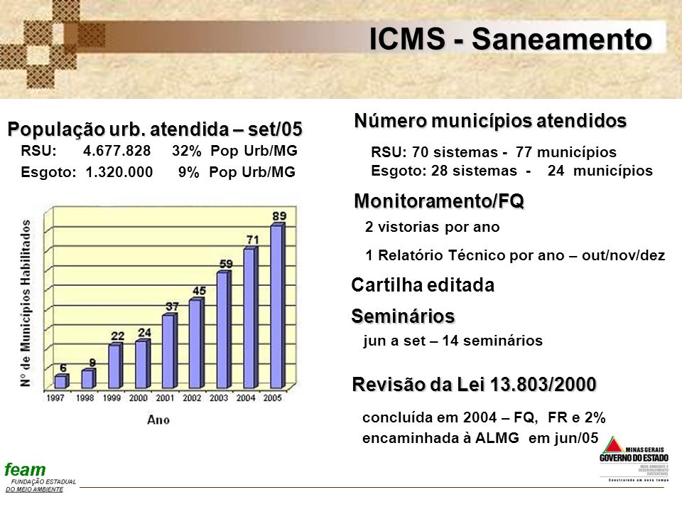 ICMS - Saneamento ICMS - Saneamento Número municípios atendidos