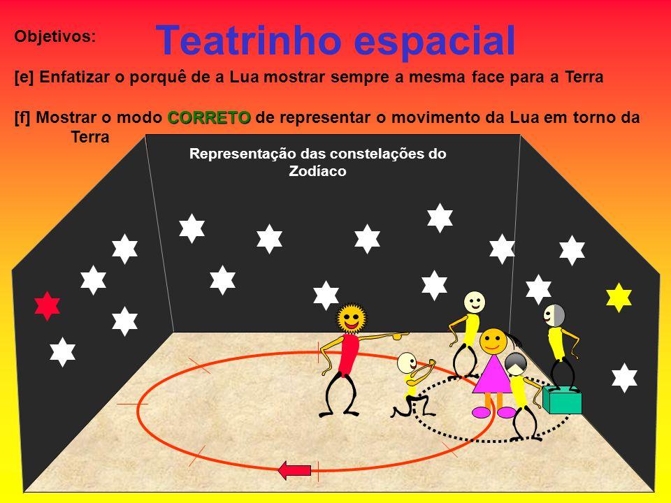Representação das constelações do Zodíaco