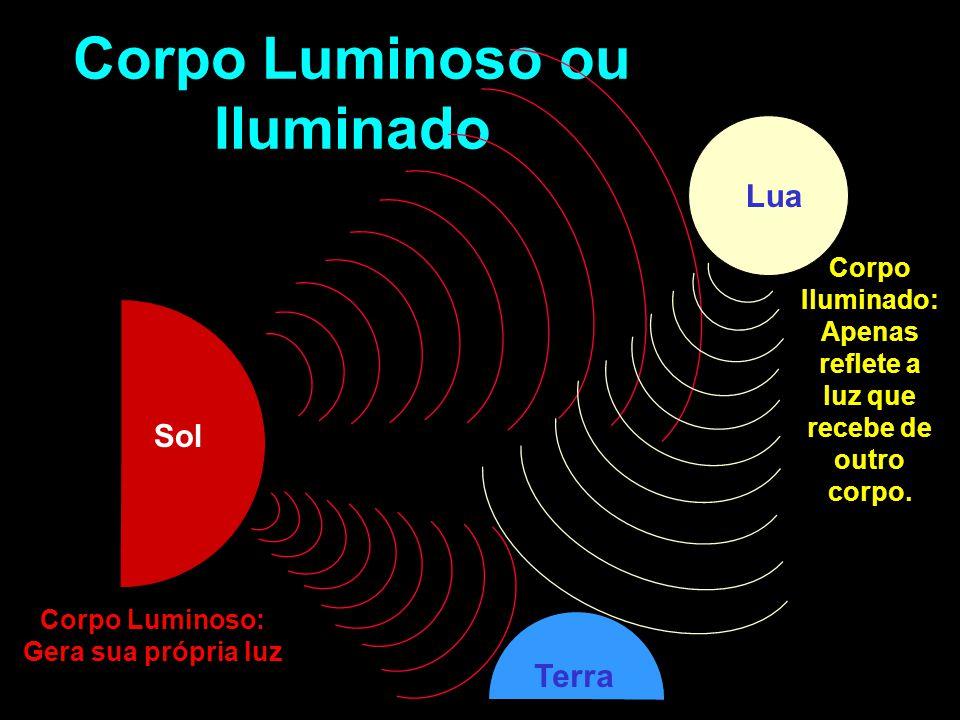 Corpo Luminoso ou Iluminado