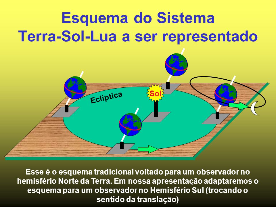 Esquema do Sistema Terra-Sol-Lua a ser representado