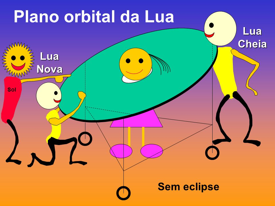 Plano orbital da Lua Lua Cheia Lua Nova Sol Sem eclipse
