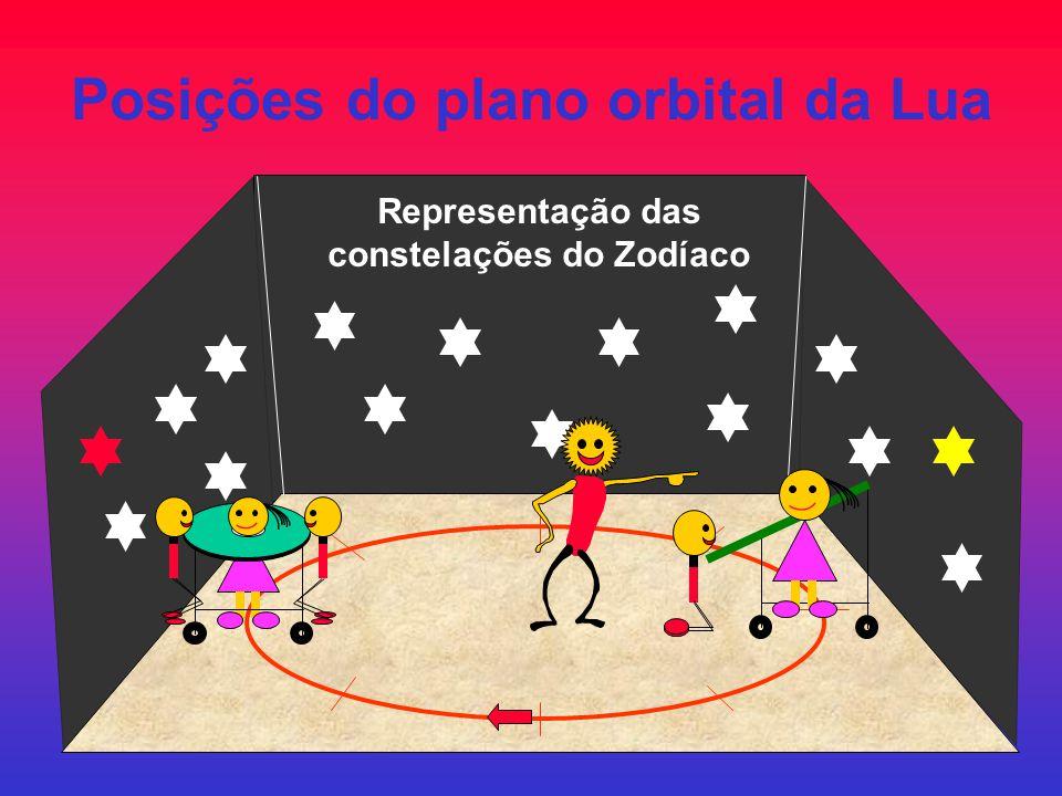 Posições do plano orbital da Lua