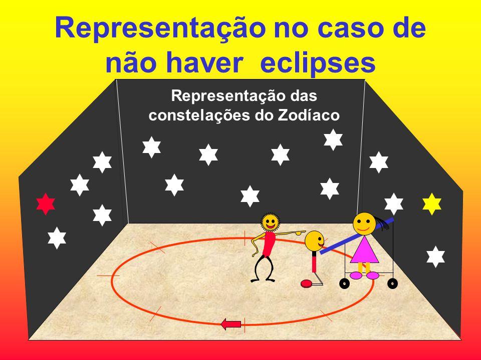 Representação no caso de não haver eclipses