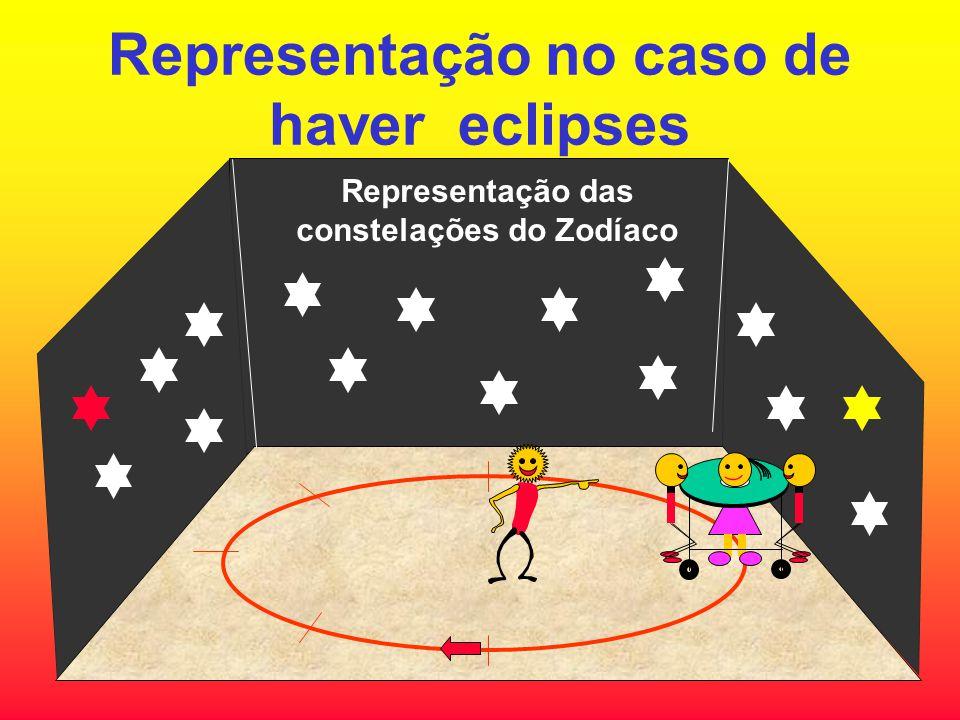 Representação no caso de haver eclipses