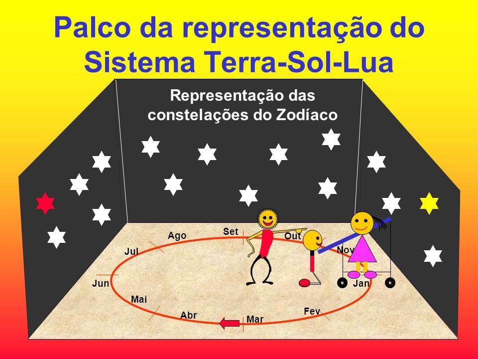 Palco da representação do Sistema Terra-Sol-Lua