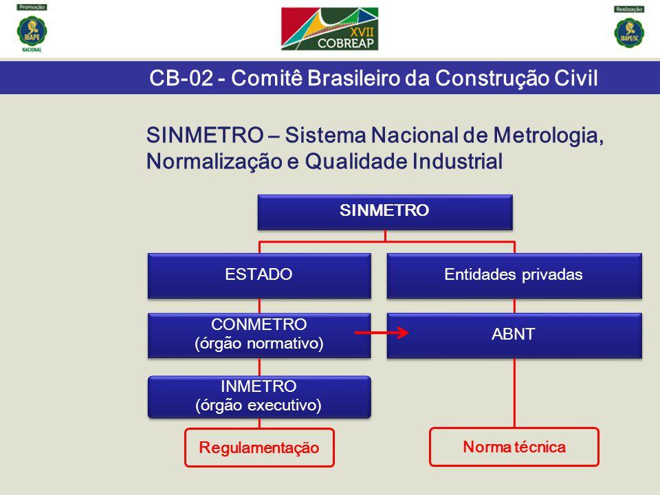 SINMETRO – Sistema Nacional de Metrologia, Normalização e Qualidade Industrial