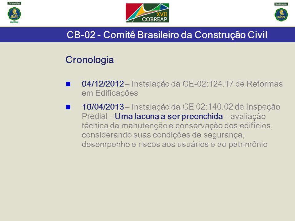 Cronologia 04/12/2012 – Instalação da CE-02:124.17 de Reformas em Edificações.
