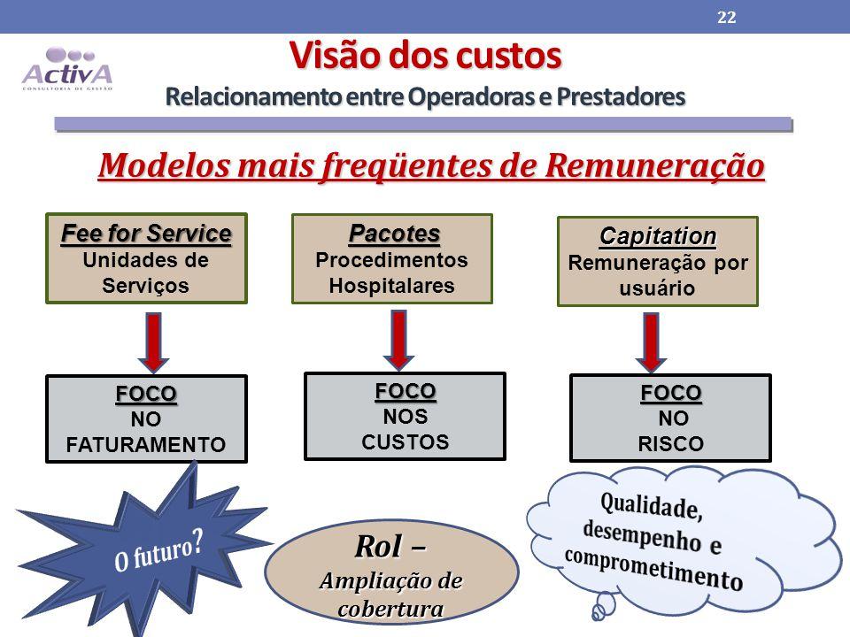 Visão dos custos Relacionamento entre Operadoras e Prestadores