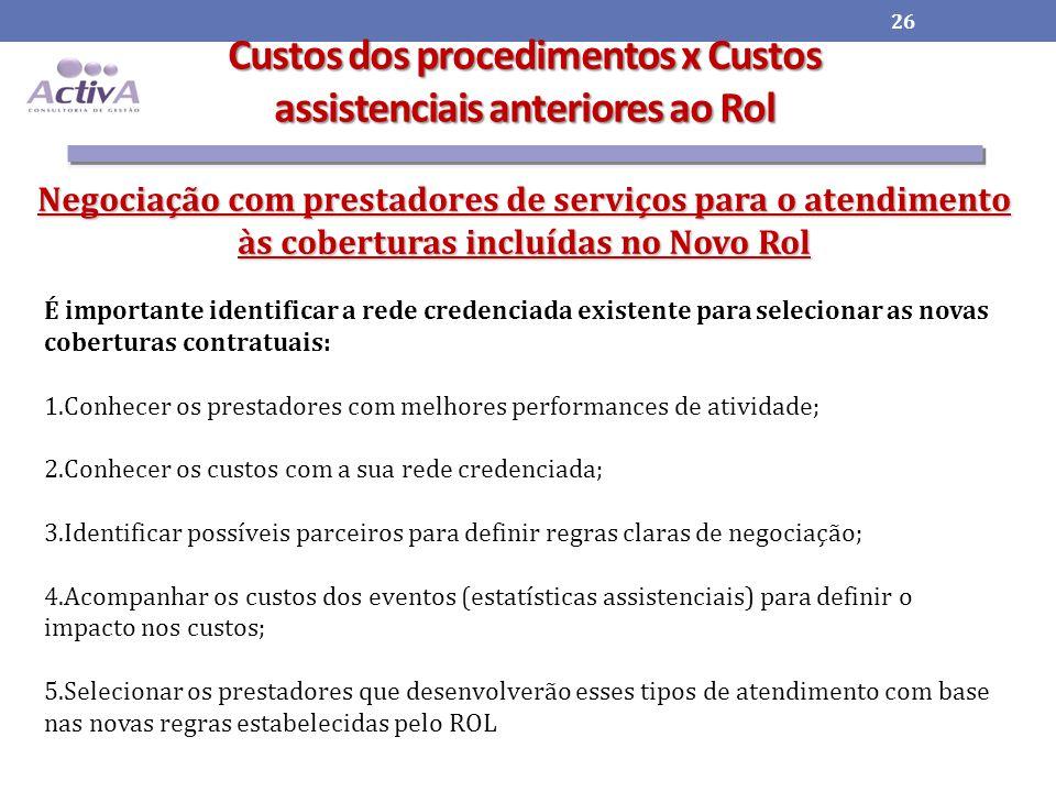 Custos dos procedimentos x Custos assistenciais anteriores ao Rol