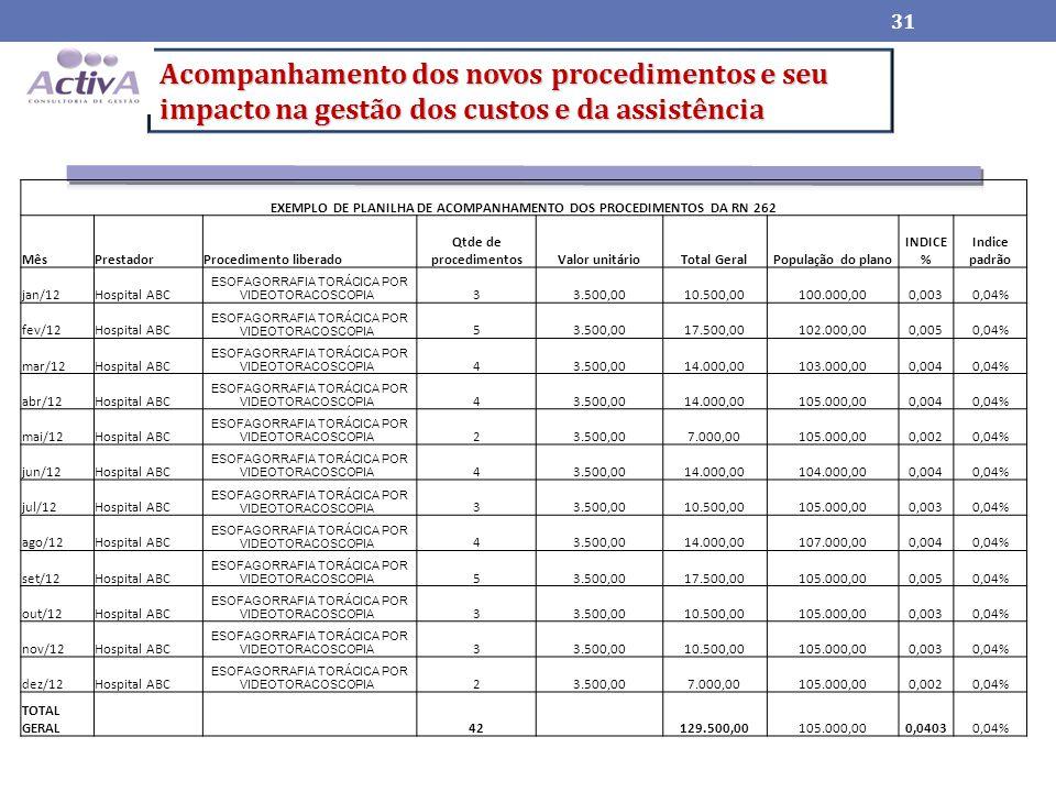 EXEMPLO DE PLANILHA DE ACOMPANHAMENTO DOS PROCEDIMENTOS DA RN 262