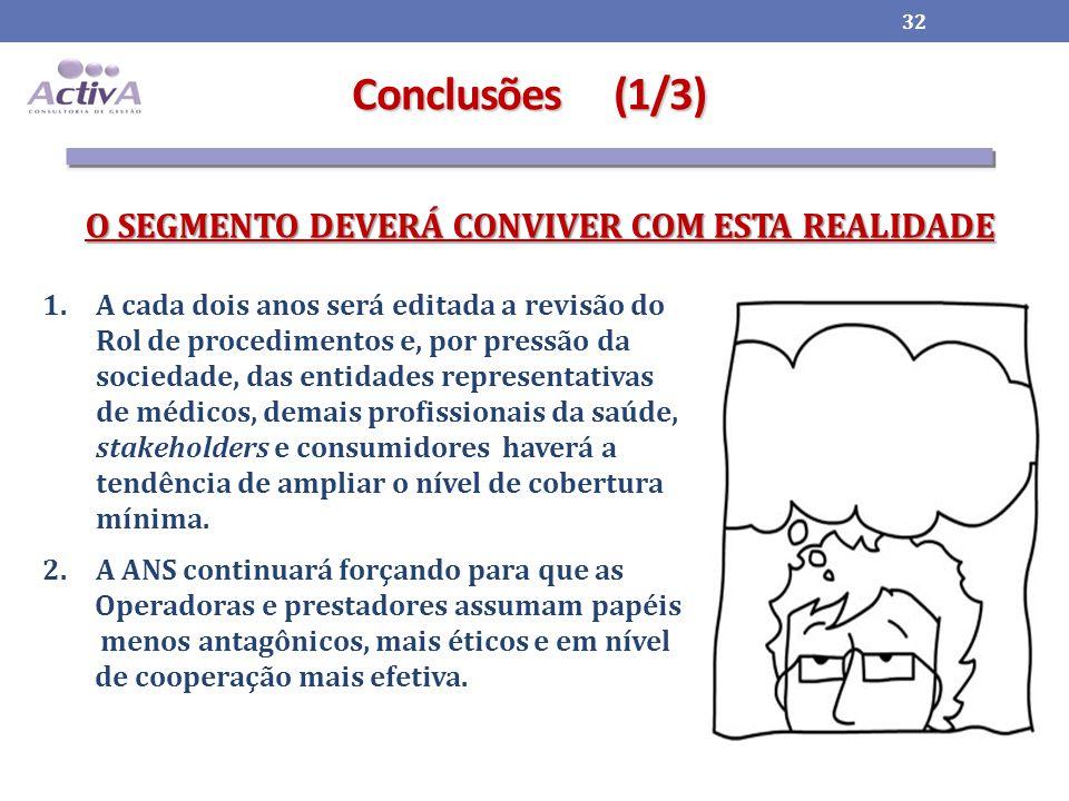 Conclusões (1/3) O SEGMENTO DEVERÁ CONVIVER COM ESTA REALIDADE