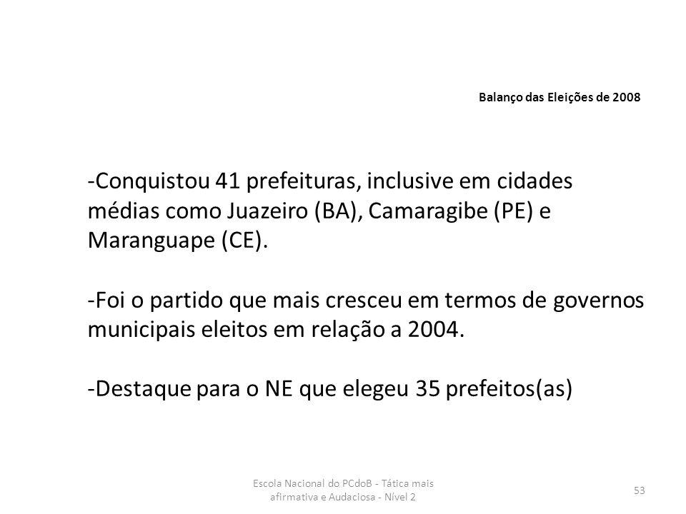 -Destaque para o NE que elegeu 35 prefeitos(as)