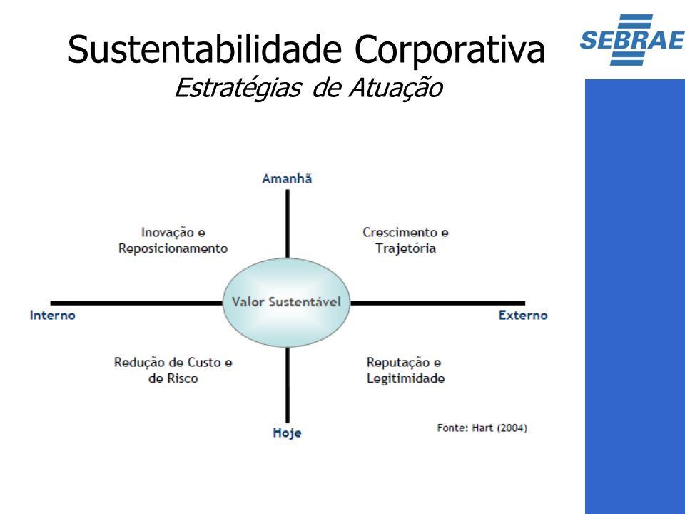 Sustentabilidade Corporativa Estratégias de Atuação